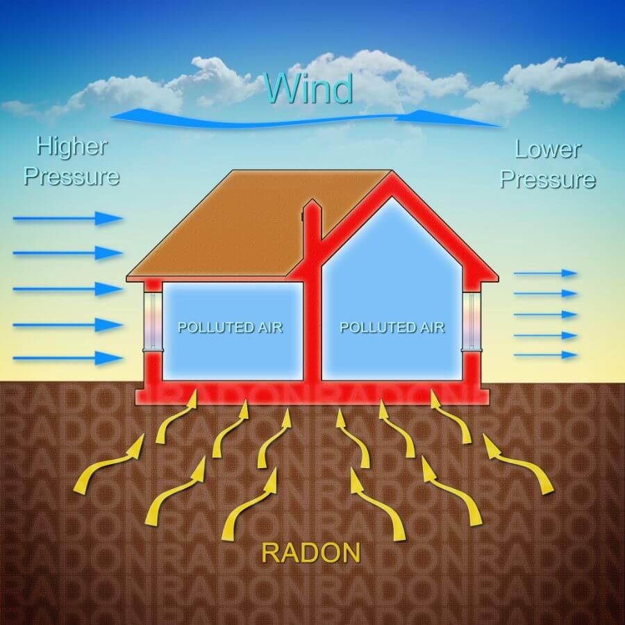 Radon Poisoning Radon-Diagram